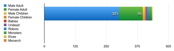 Brickford lego minifig population stats 2016